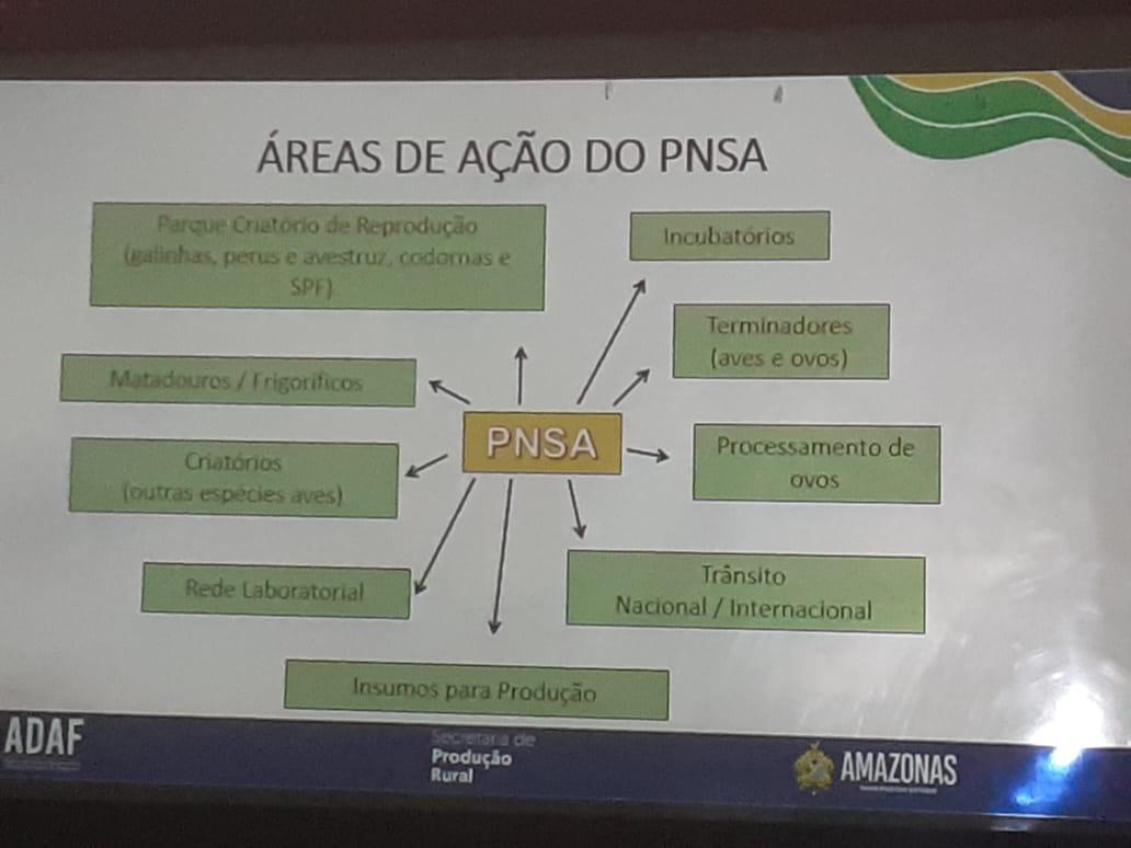 Palestra explica as normas do Programa Nacional de Sanidade Avícola